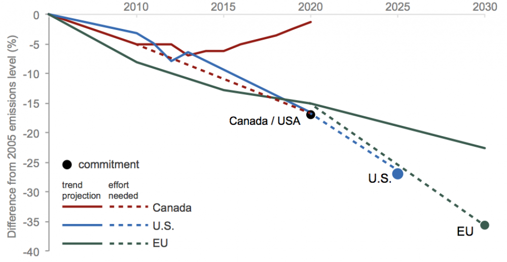 Trajectory needed to reach GHG commitment targets, and projected actual emissions, for Canada, U.S. and the European Union.