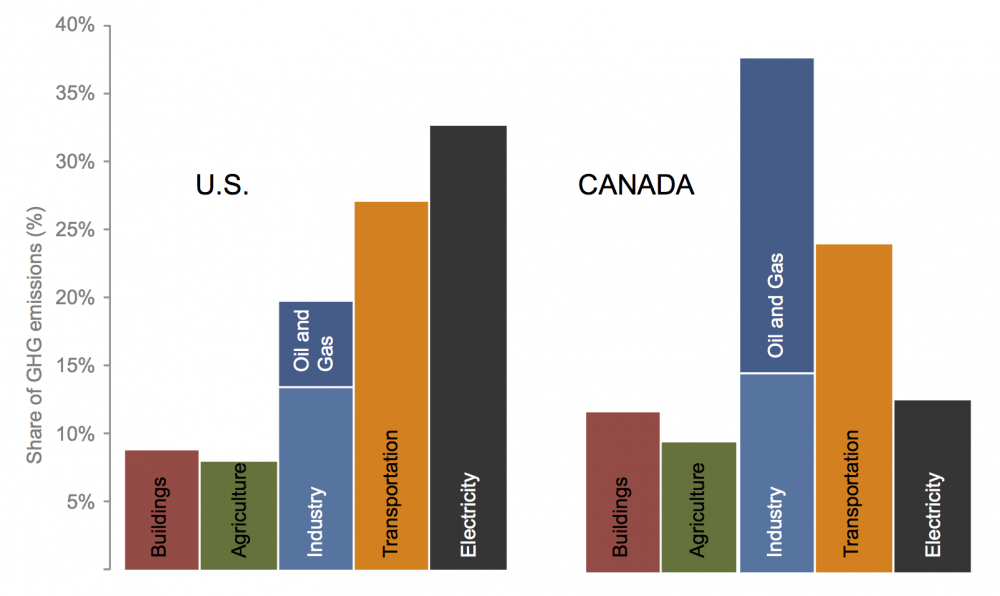 Chart comparing Canadian and US emissions by sector