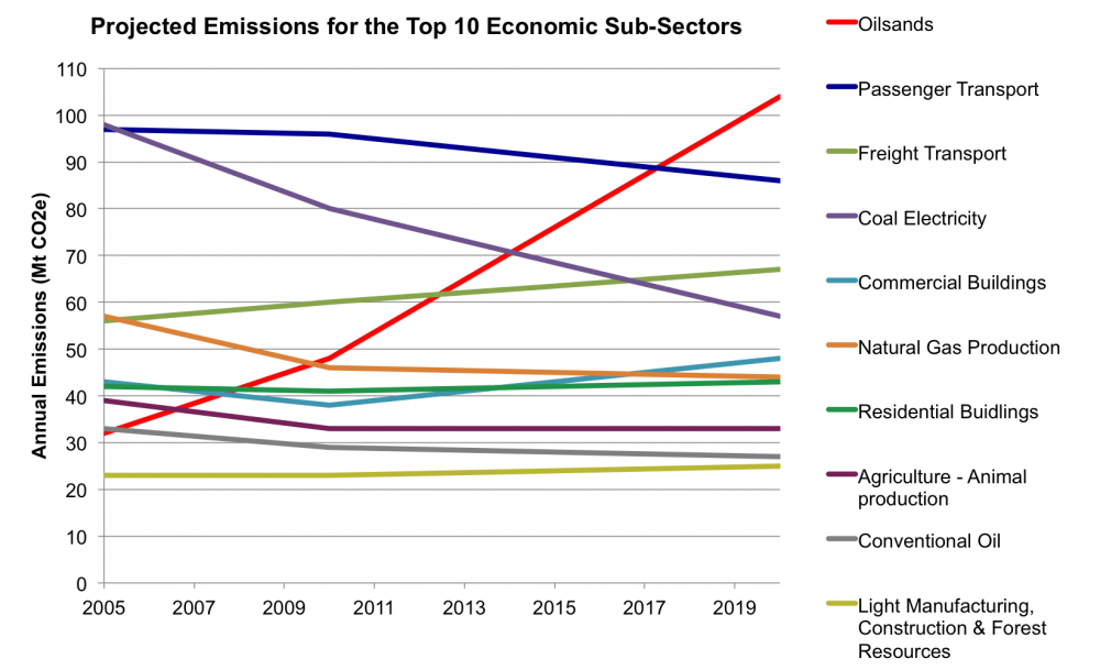 Emissions by sector