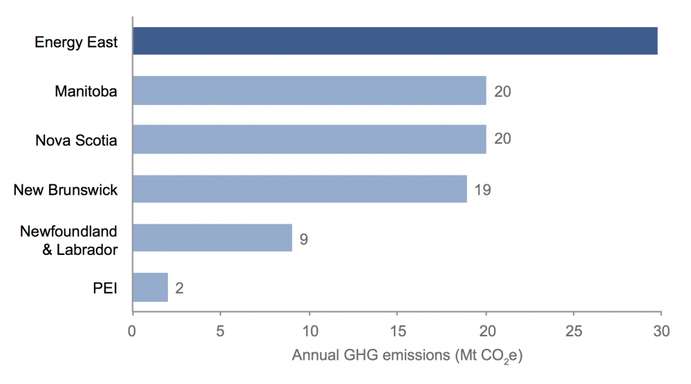 Chart comparing Energy East and provincial emissions