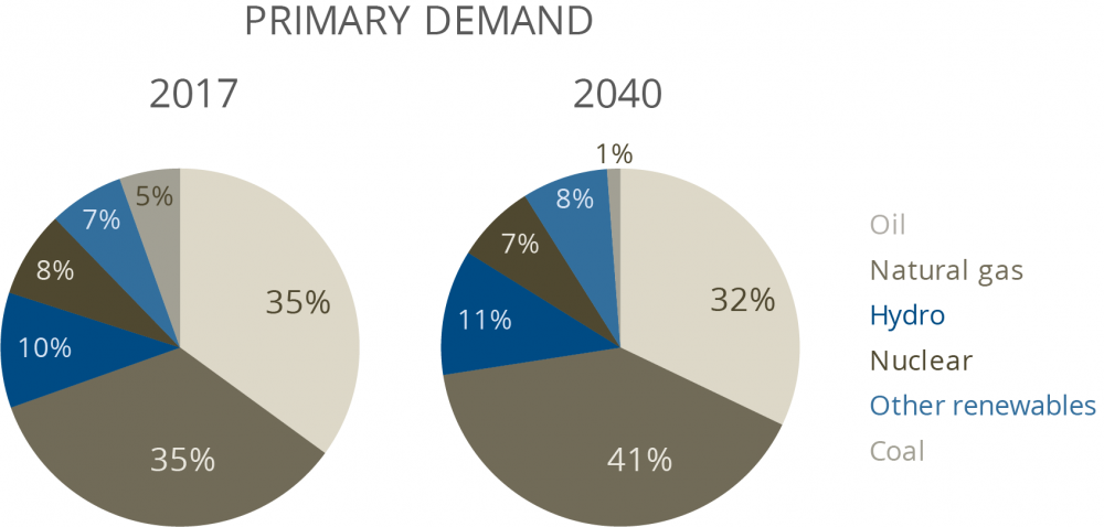 Graph of energy demand in 2017 and 2040