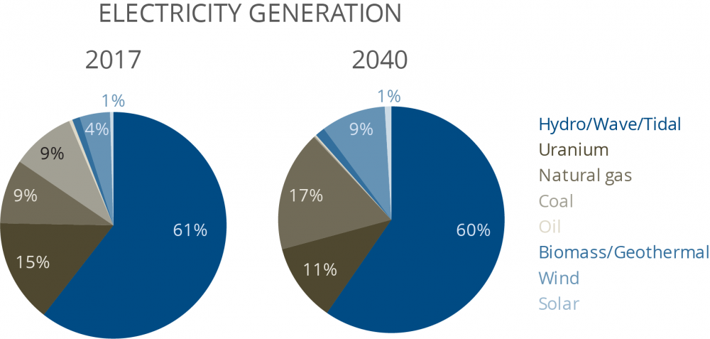 Graph of Electricity generation in 2017 and 2040