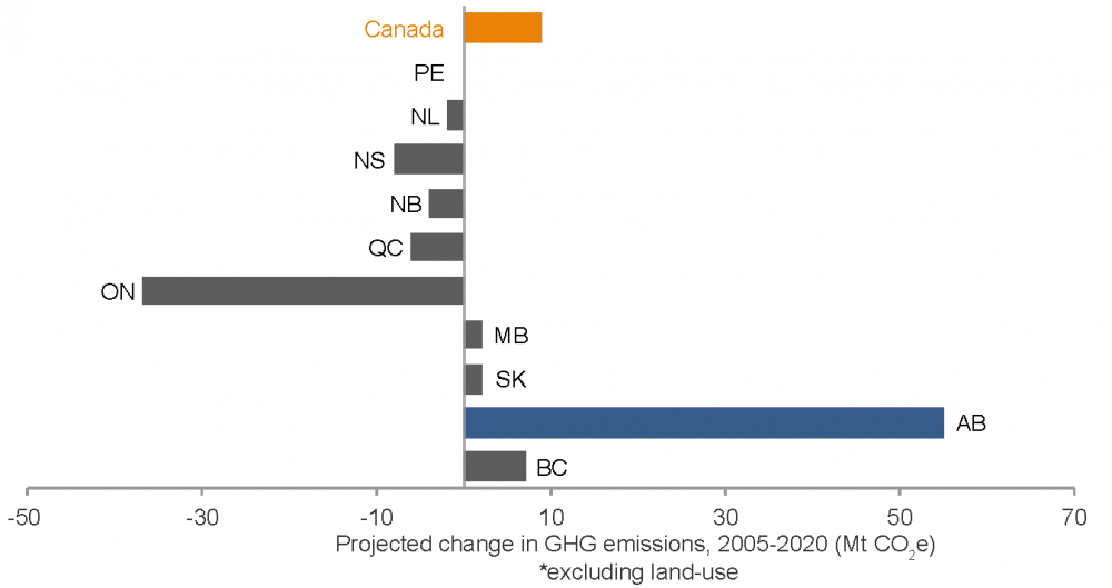 Chart showing change in GHG emissions in Canada from 2005 to 2020 (projected) by province.