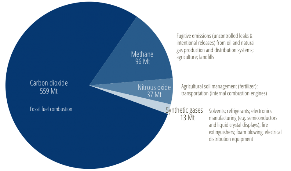 * Figure 1 — Greenhouse gas types, amounts, and sources in Canada (2016).