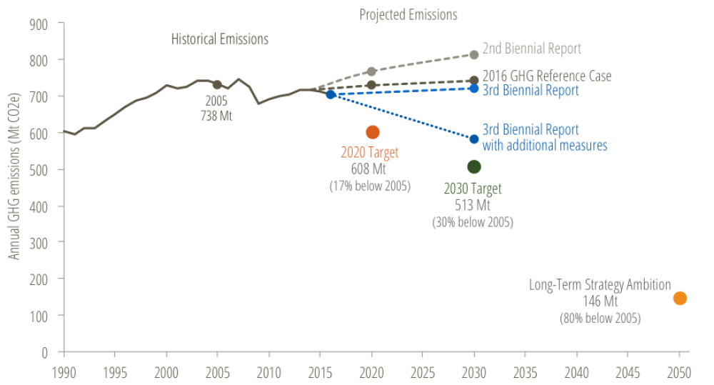 * Figure 3 —Canadian GHG emissions, 1990-2016, with projections and targets to 2030.