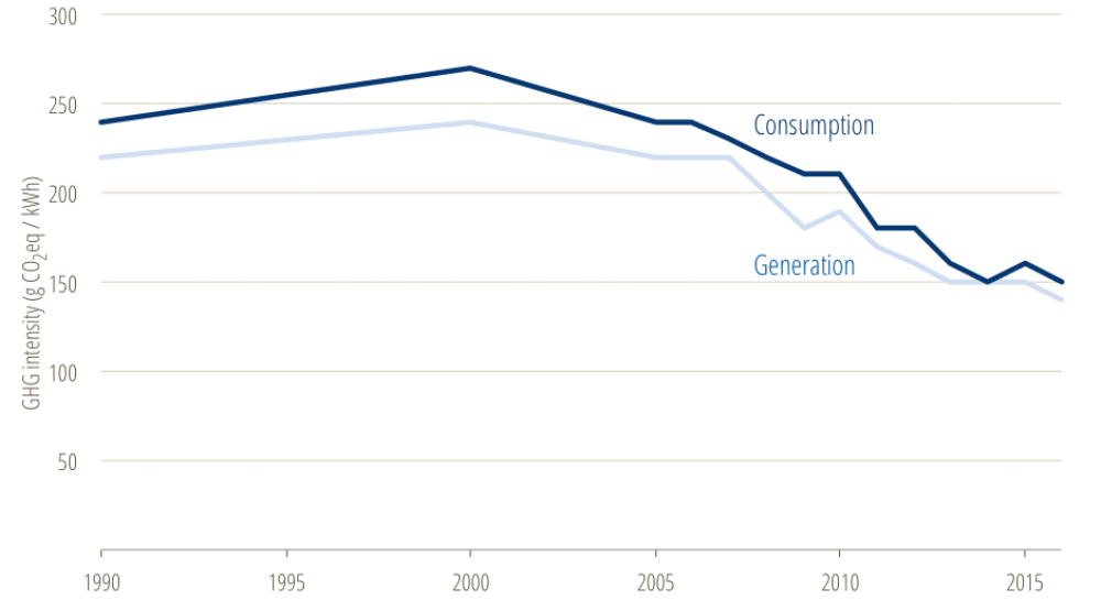 * Figure 4 — GHG intensity of Canadian electricity generation (light grey) and consumption (blue).