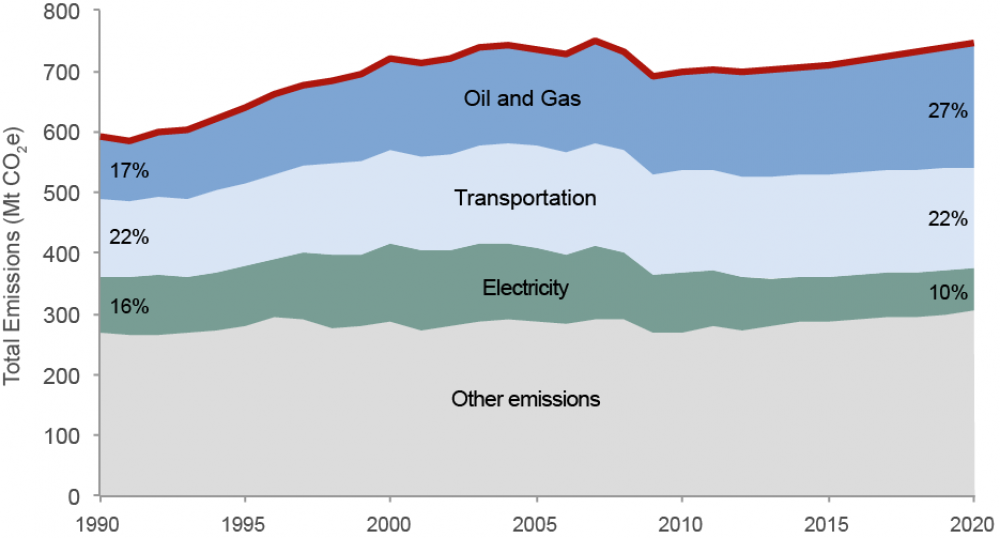 Emissions from the oil and gas sector make up a growing share of Canada's GHG emissions.