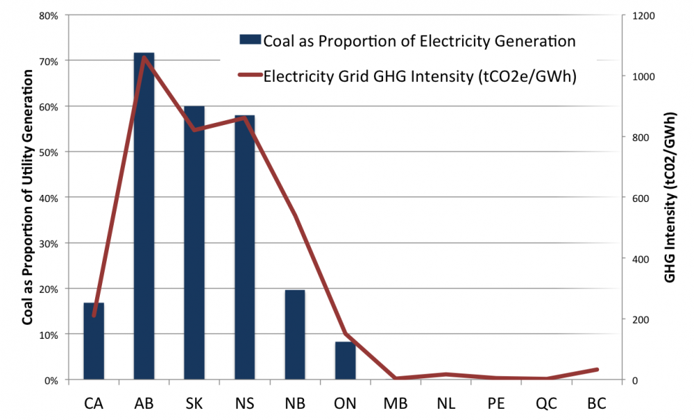 what is the cost of using coal energy