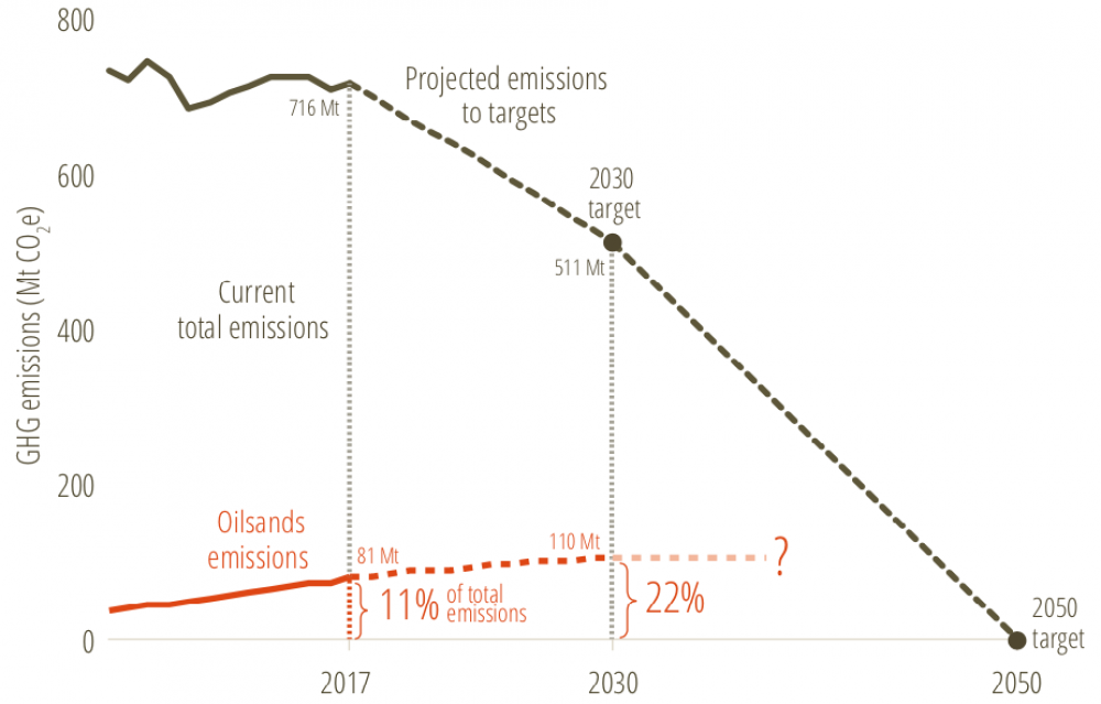 Graph: Share of the oilsands emissions in national carbon budget to meet Canada's 2030 target