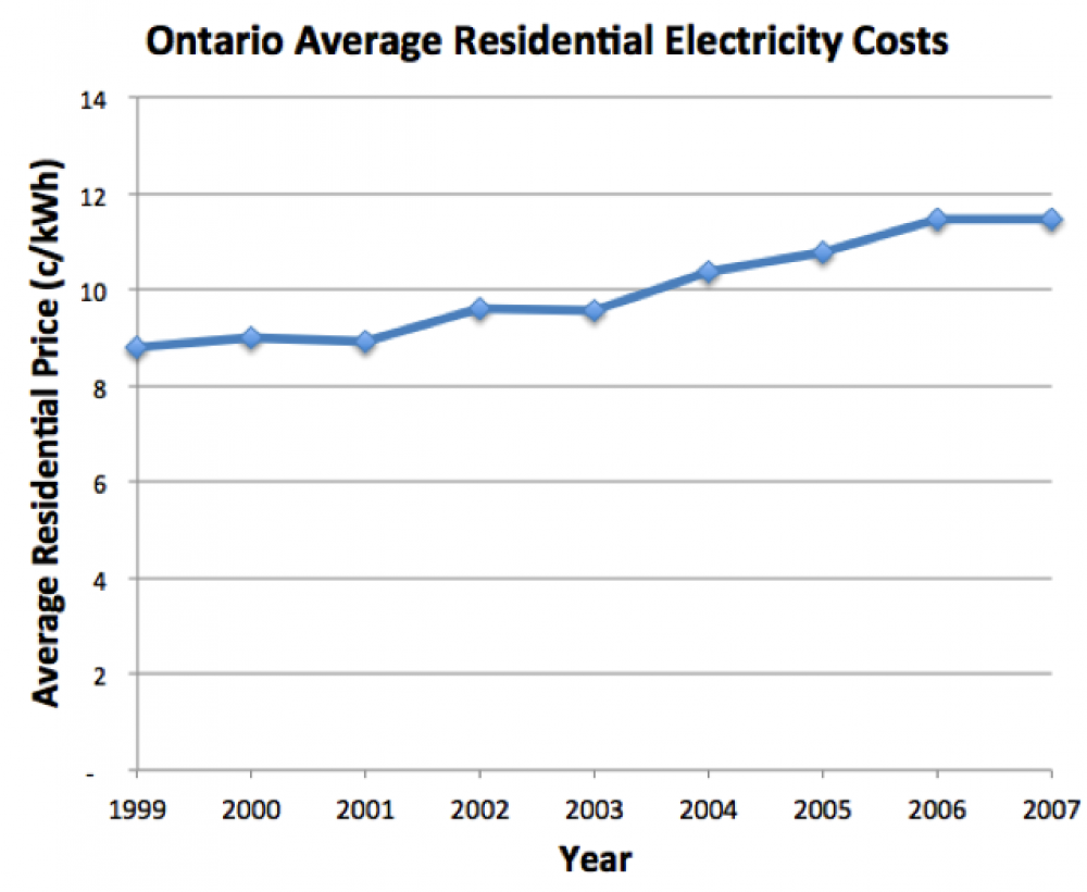 Graph of Ontario residential electricity costs