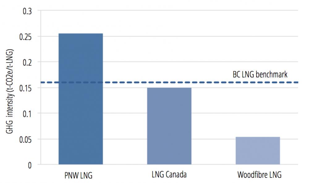 PNW LNG emissions intensity