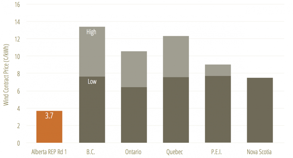 Range of contract prices for the most recent wind energy projects in Canada (older contracts were much more expensive)