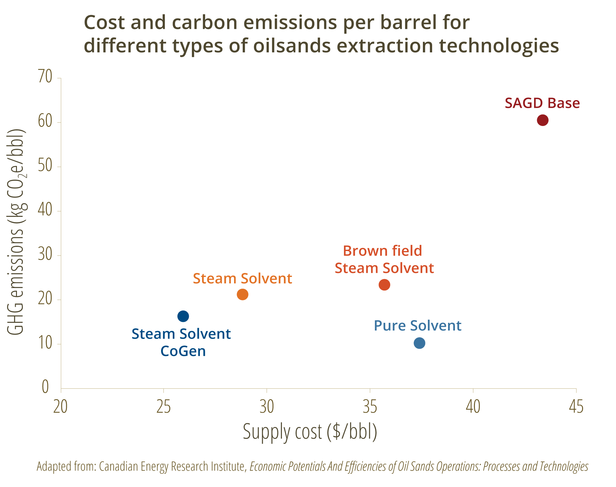 Cost of bitumen production graph