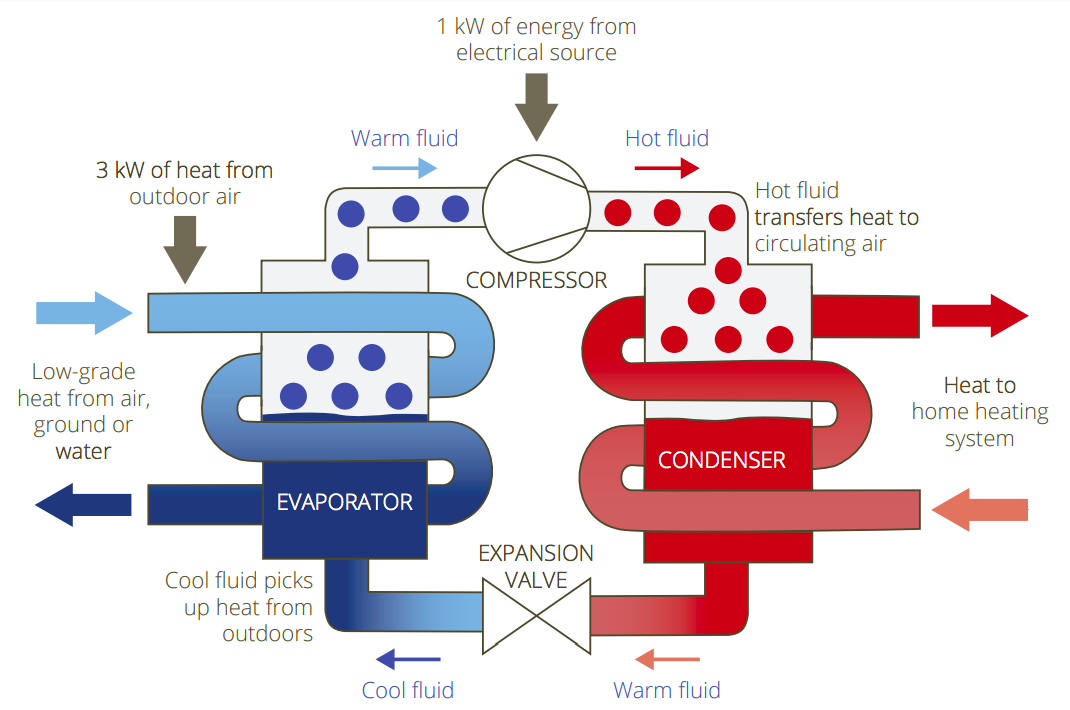 * Figure 1. Schematic of the operation of a heat pump.