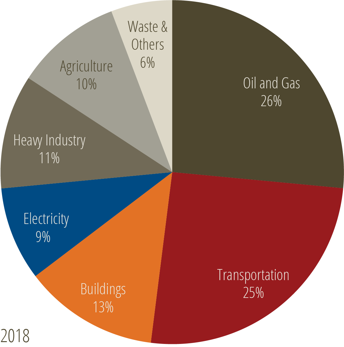 * Canadian GHG emissions, by economic sector, 2018