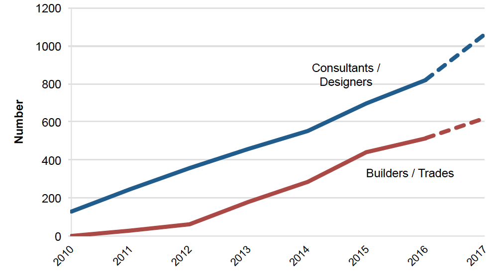 * Growth in certified Passive House designers and trades in US/Canada since 2010. Data: Passive House Canada and PHIUS