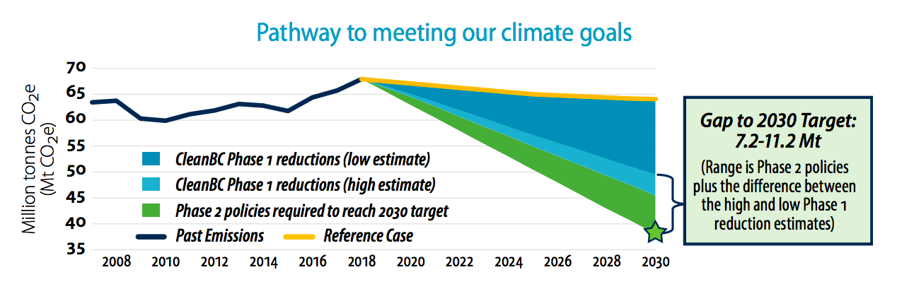 * Source: 2020 Climate Change Accountability Report, p. 14
