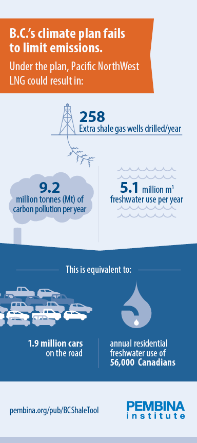 PNW LNG infographic