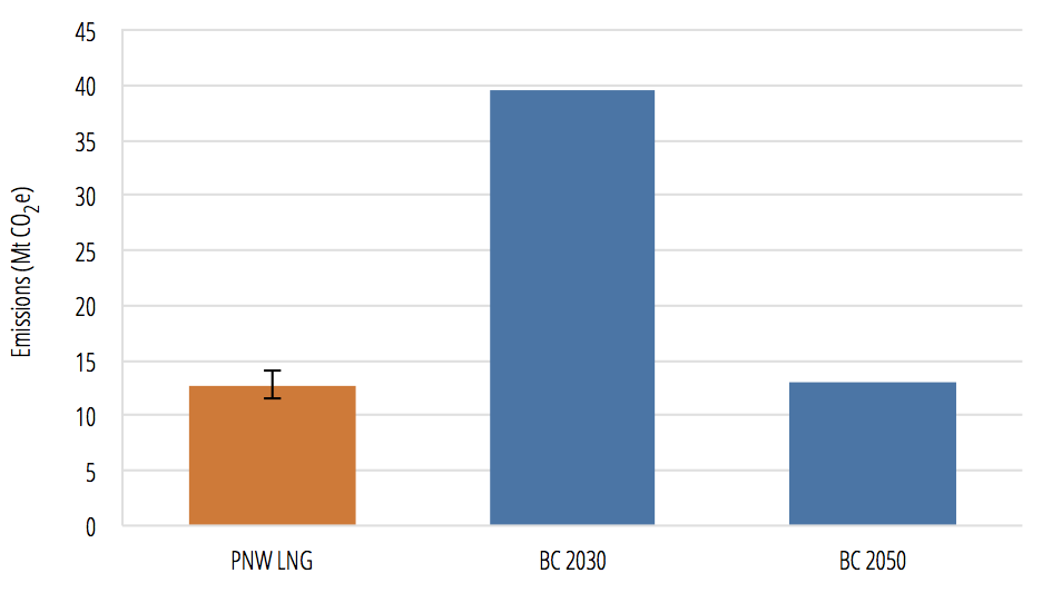 PNW LNG terminal and associated upstream emissions compared to B.C.'s climate targets
