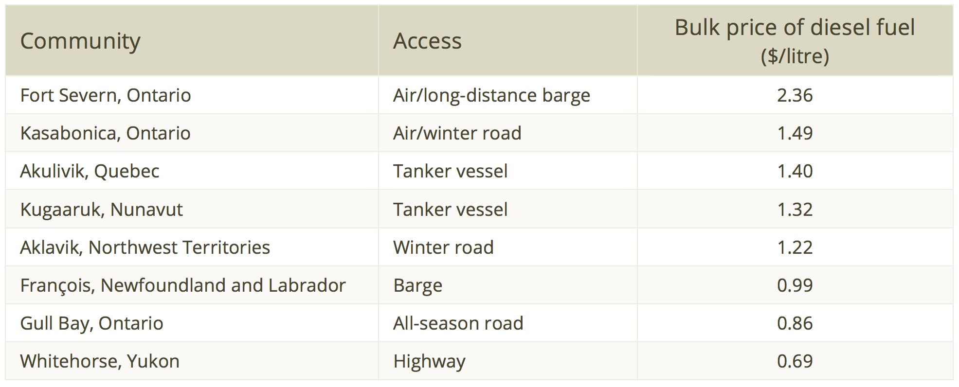 * Diesel prices in remote communities.