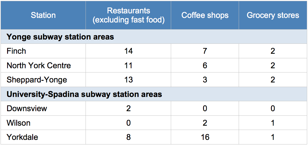 Table showing amenities near subway stations