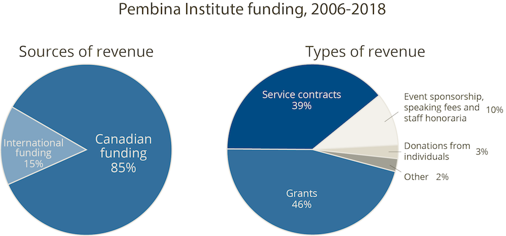 Pembina Institute funding