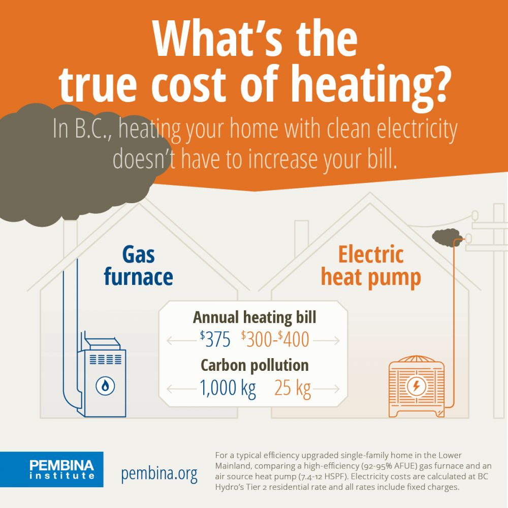 Gas Vs Electricity Comparing Home Heating Costs In B C