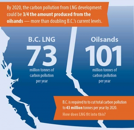 B.C.'s LNG Boom: At what cost to the climate?