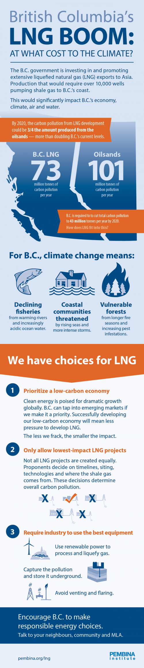 B.C. LNG emissions scale infographic