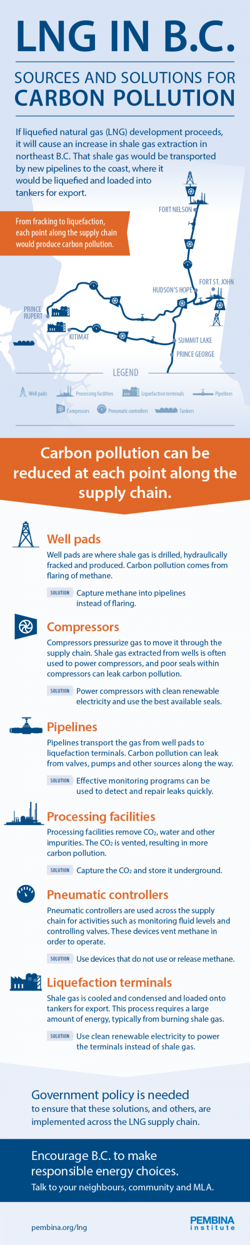 LNG supply chain infographic