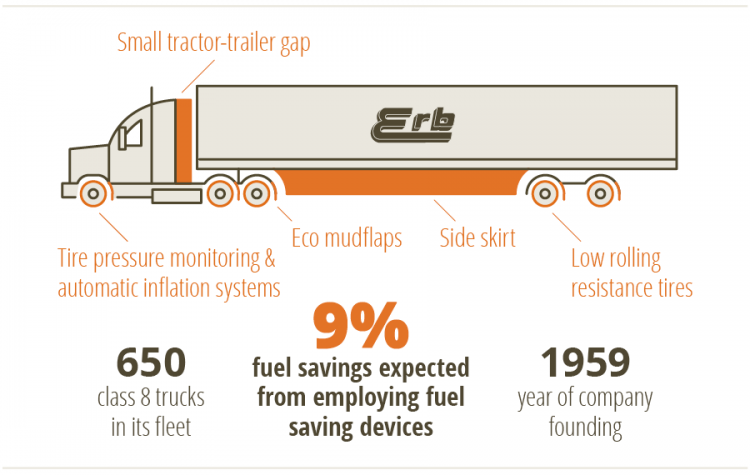 Illustration of Erb Transport