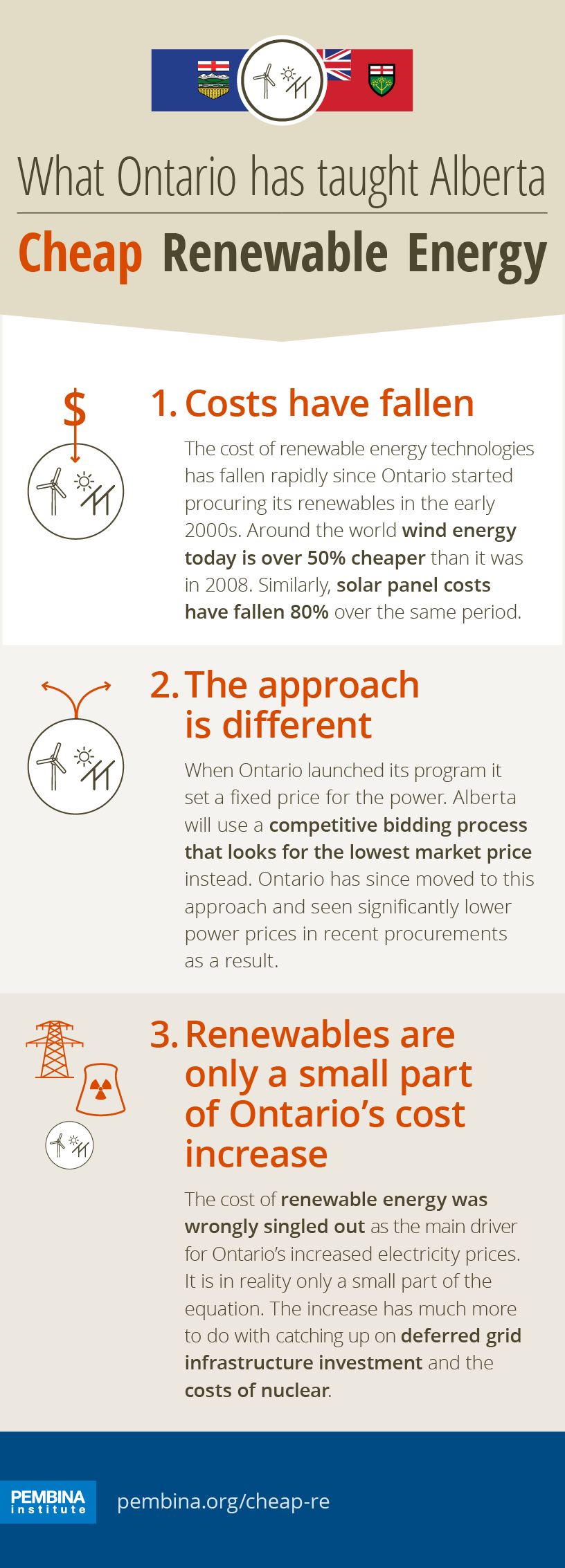Cheap But Energy Efficient House Design: What Ontario Has Taught Alberta About Renewable Energy