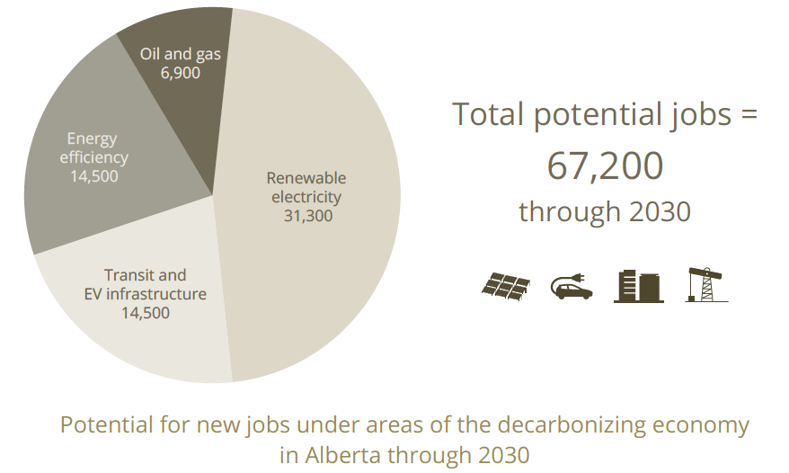 total potential green jobs by sector
