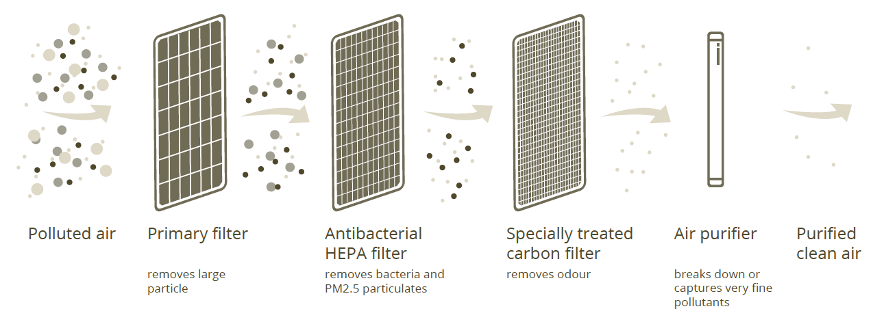 * Figure 1. Filtering measures that can improve air quality