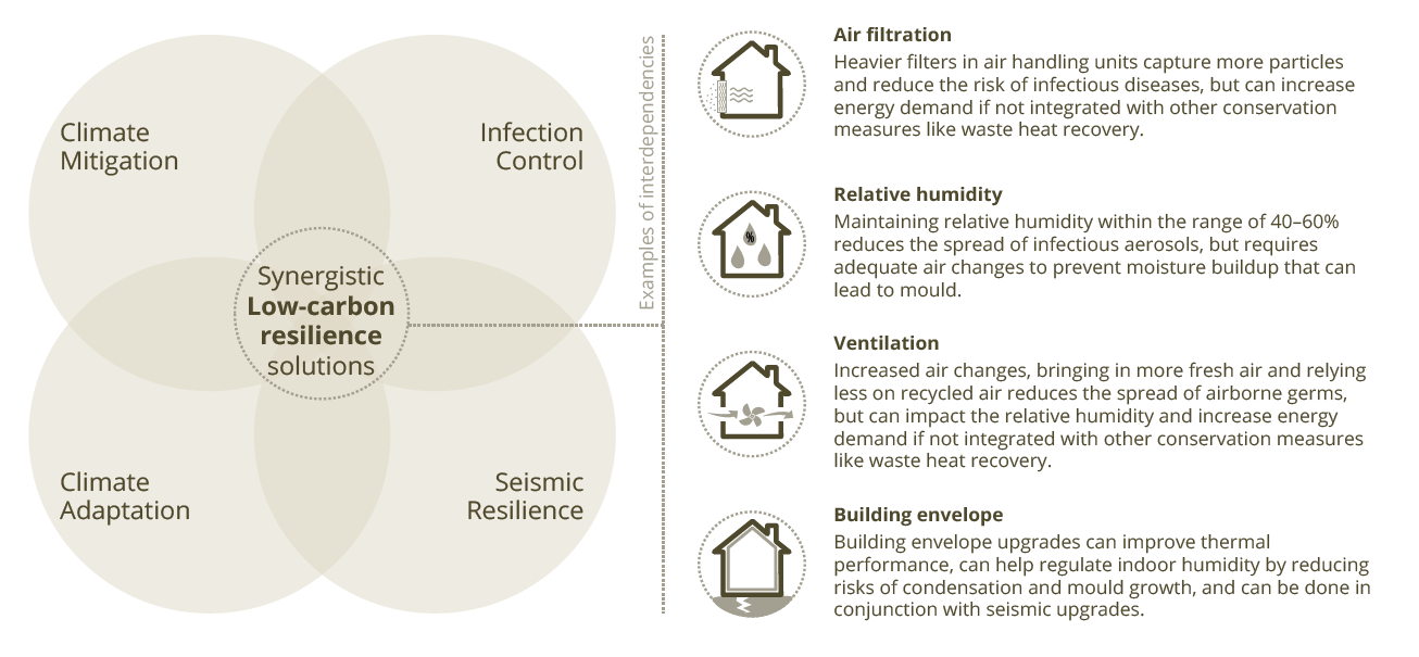 * Figure 2. Integrating resiliency measures into low-carbon solutions