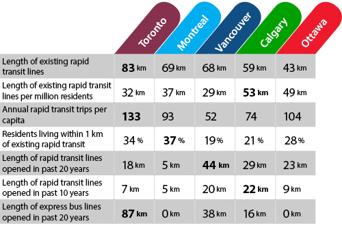 Table showing transit infrastructure numbers