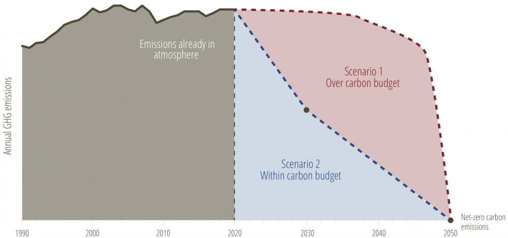 Safe versus dangerous pathways to net-zero emissions by 2050