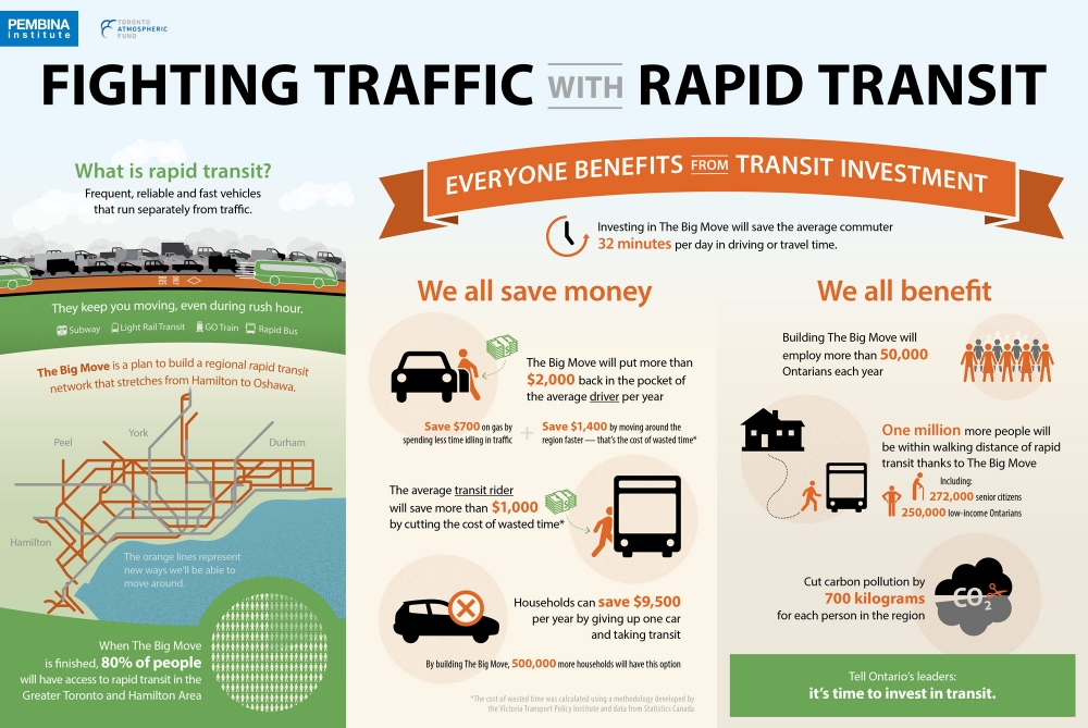 Infographic of transit investment benefits