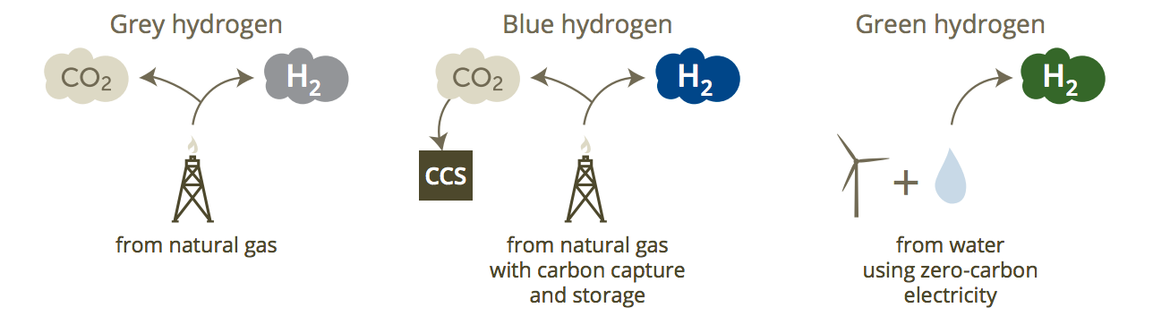 * The three main types of hydrogen.