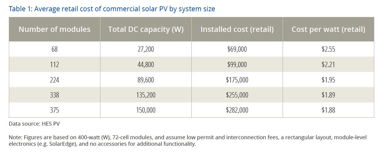 Table 1: Average retail cost of commercial solar PV by system size